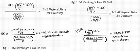McCartney's Law Of Evil: Shows the spread of evil across civilised countries and America